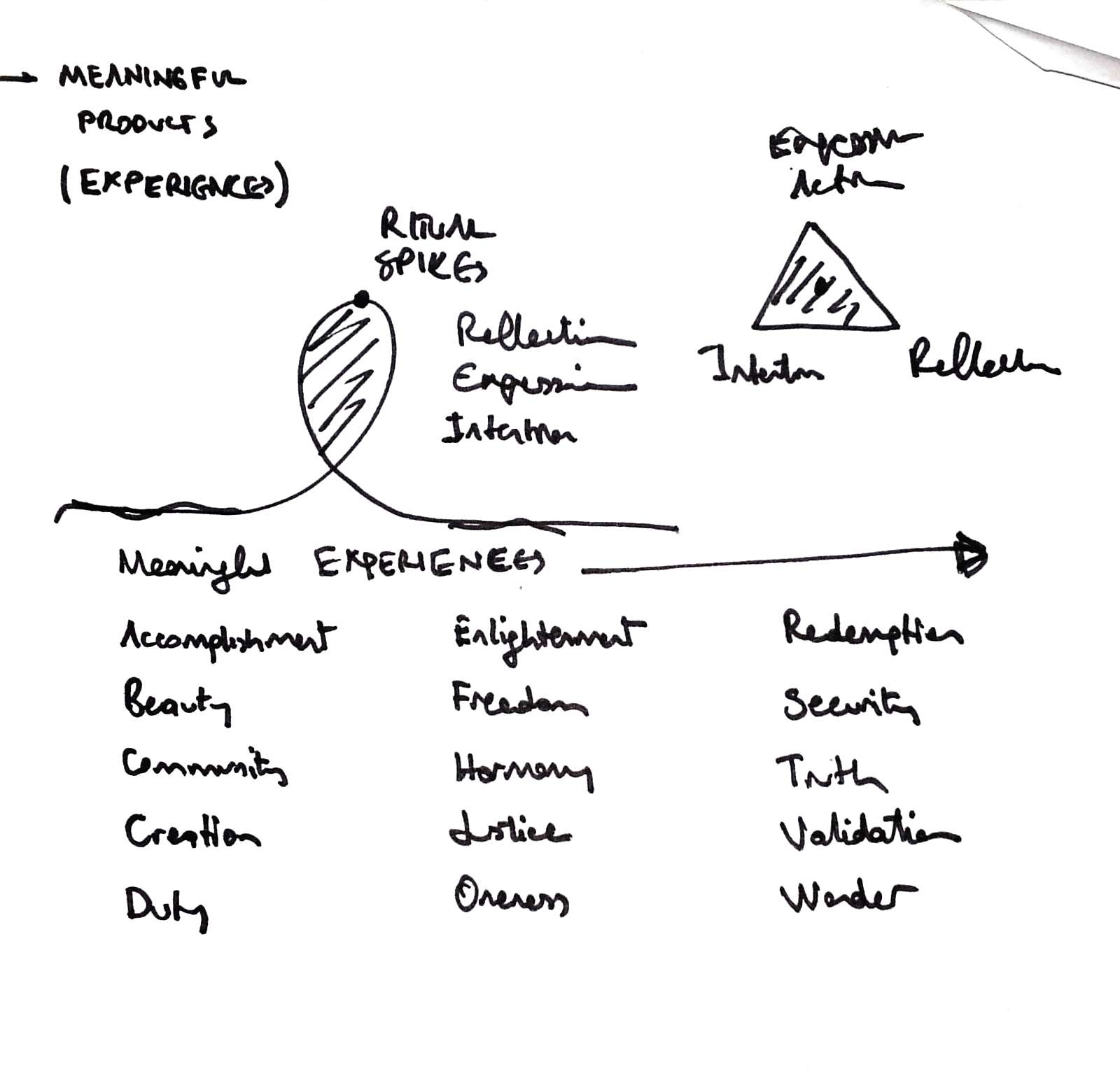 index of wp content gallery notebook on ritual design