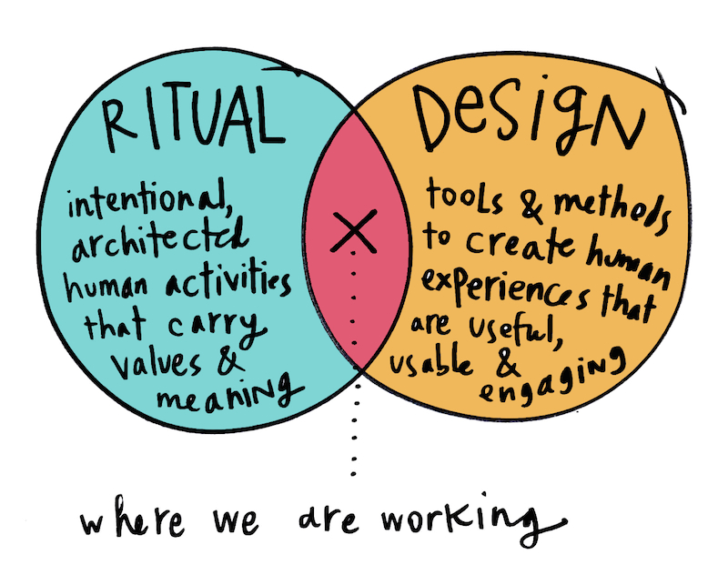 Ritual Design venn diagram explanation